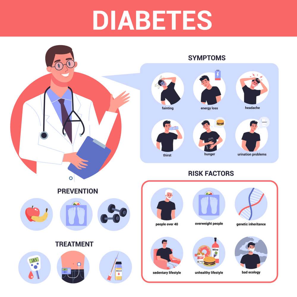 Low Blood Sugar(Hypoglycemia)