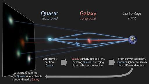 Astronomers Discovered Twelve Quasars